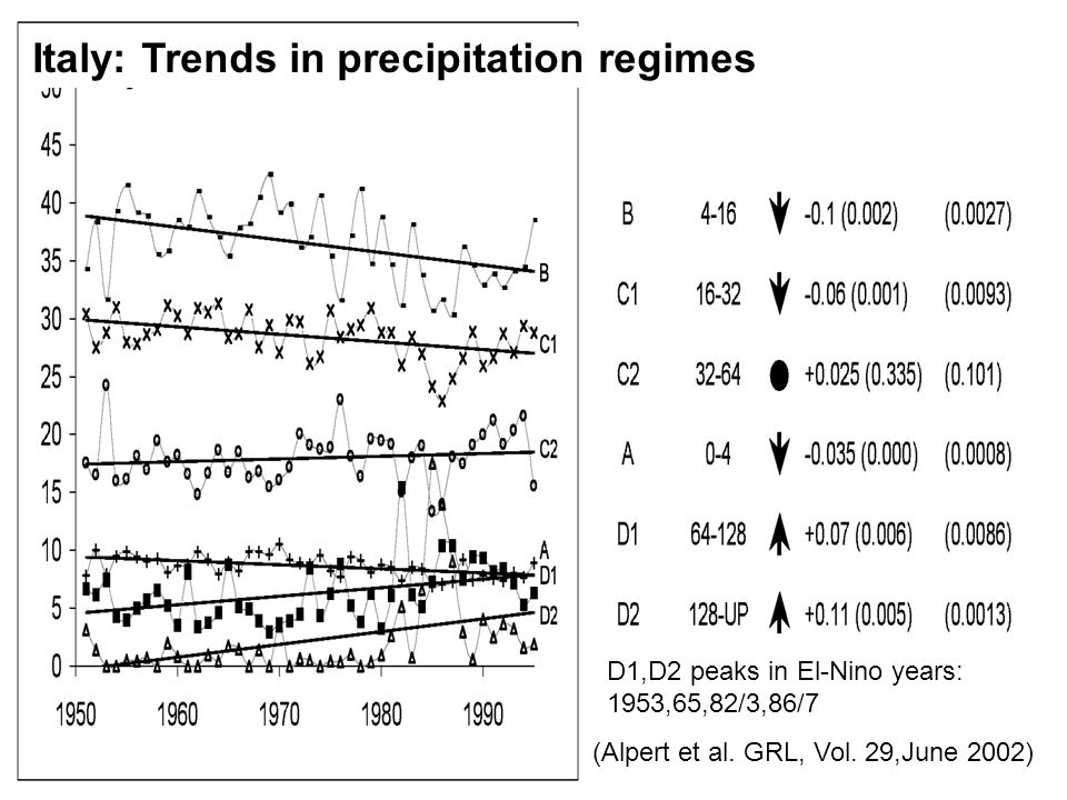 (Alpert et al. GRL, Vol. 29,June 2002) D1,D2 peaks in El-Nino years: 1953,65,82/3,86/7 Italy: Trends in precipitation regimes