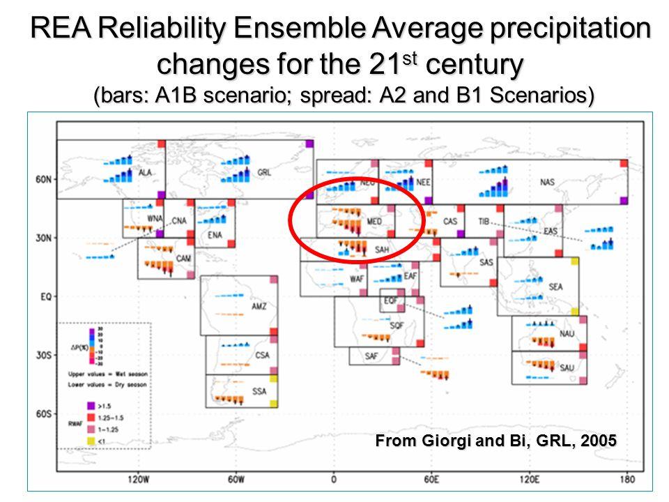 From Giorgi and Bi, GRL, 2005 REA Reliability Ensemble Average precipitation changes for the 21 st century (bars: A1B scenario; spread: A2 and B1 Scen