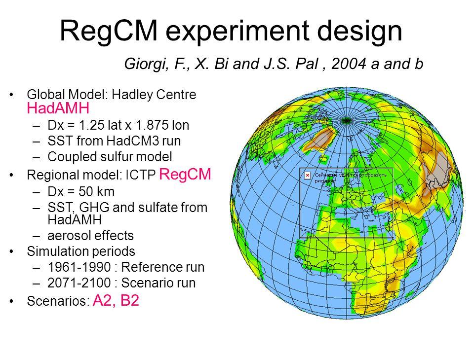 RegCM experiment design Global Model: Hadley Centre HadAMH –Dx = 1.25 lat x 1.875 lon –SST from HadCM3 run –Coupled sulfur model Regional model: ICTP