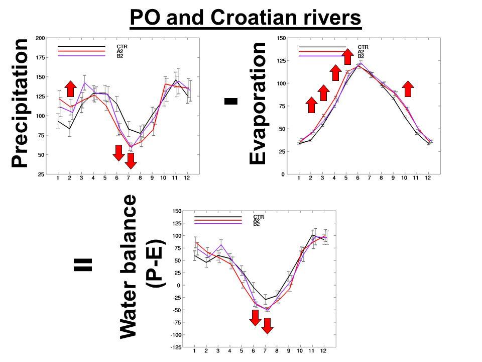 PO and Croatian rivers Precipitation Evaporation Water balance (P-E) - =