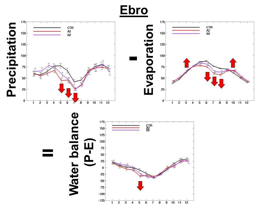 Ebro Precipitation Evaporation - = Water balance (P-E)