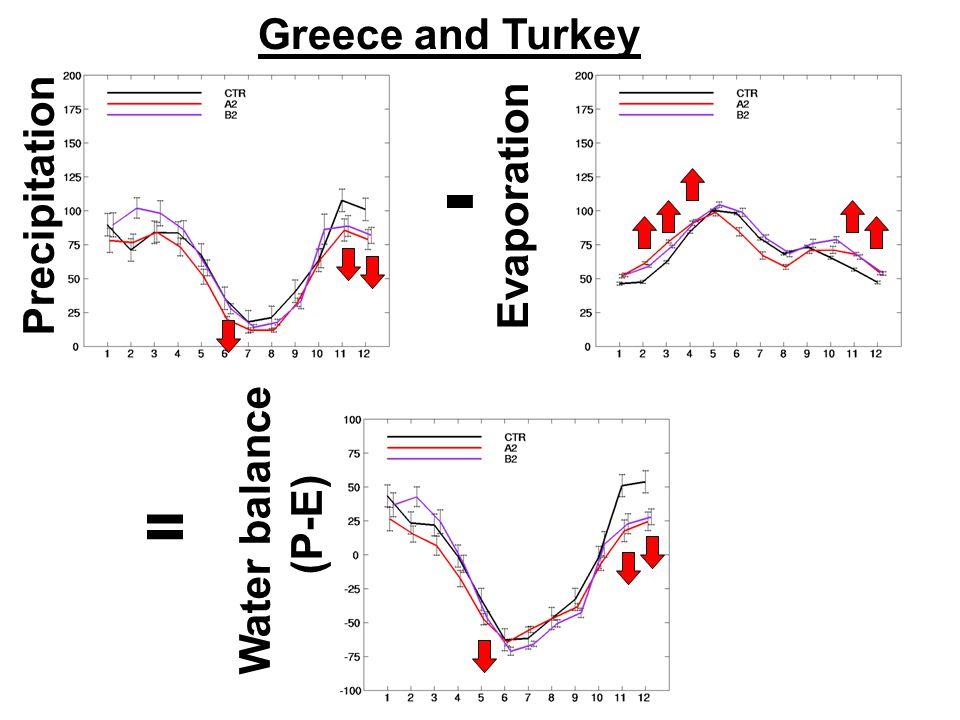 Greece and Turkey Precipitation Evaporation Water balance (P-E) - =