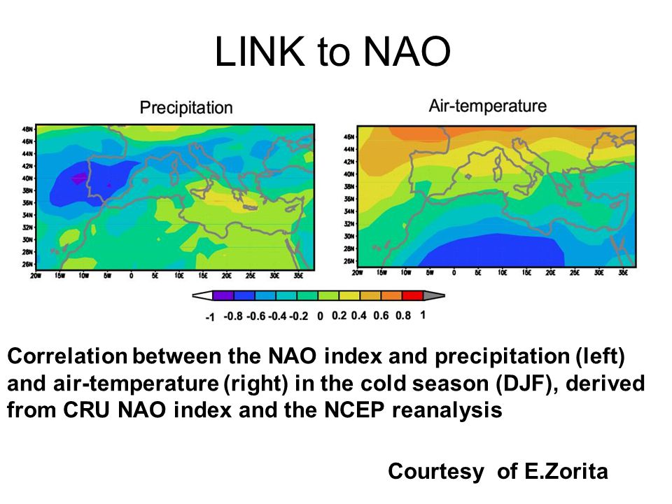 Courtesy of E.Zorita LINK to NAO Correlation between the NAO index and precipitation (left) and air-temperature (right) in the cold season (DJF), derived from CRU NAO index and the NCEP reanalysis