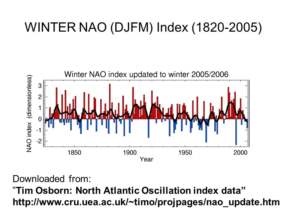Downloaded from: Tim Osborn: North Atlantic Oscillation index data http://www.cru.uea.ac.uk/~timo/projpages/nao_update.htm WINTER NAO (DJFM) Index (18