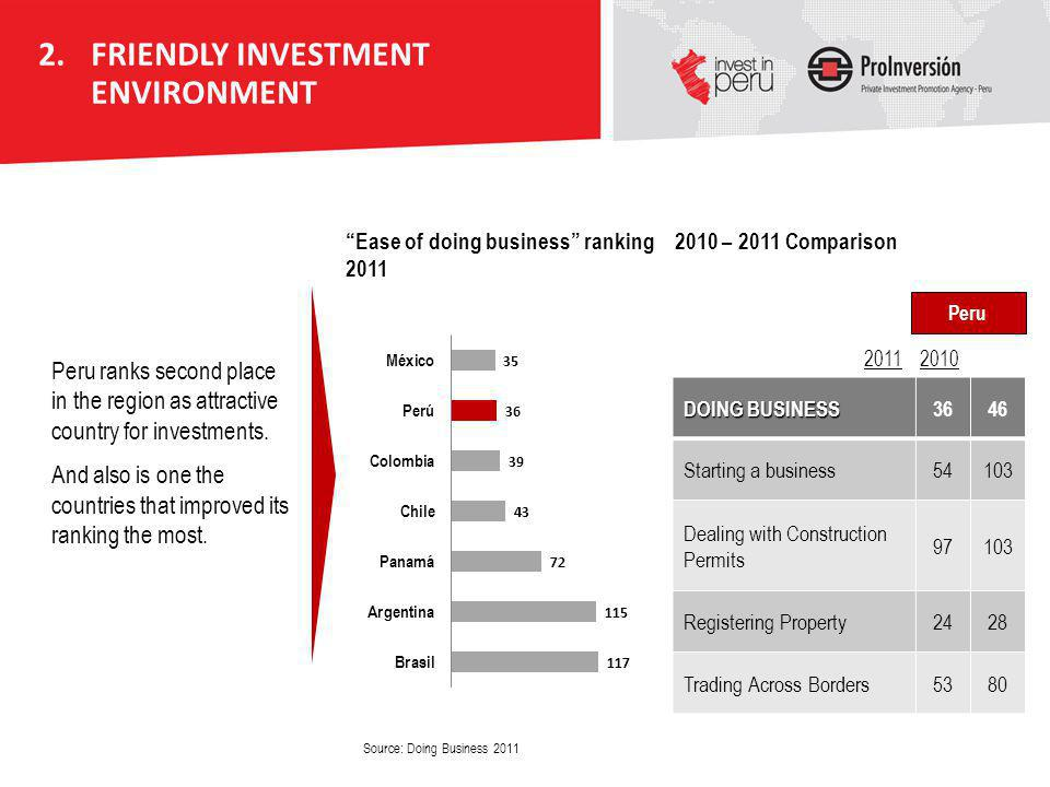 Peru ranks second place in the region as attractive country for investments. And also is one the countries that improved its ranking the most. Source: