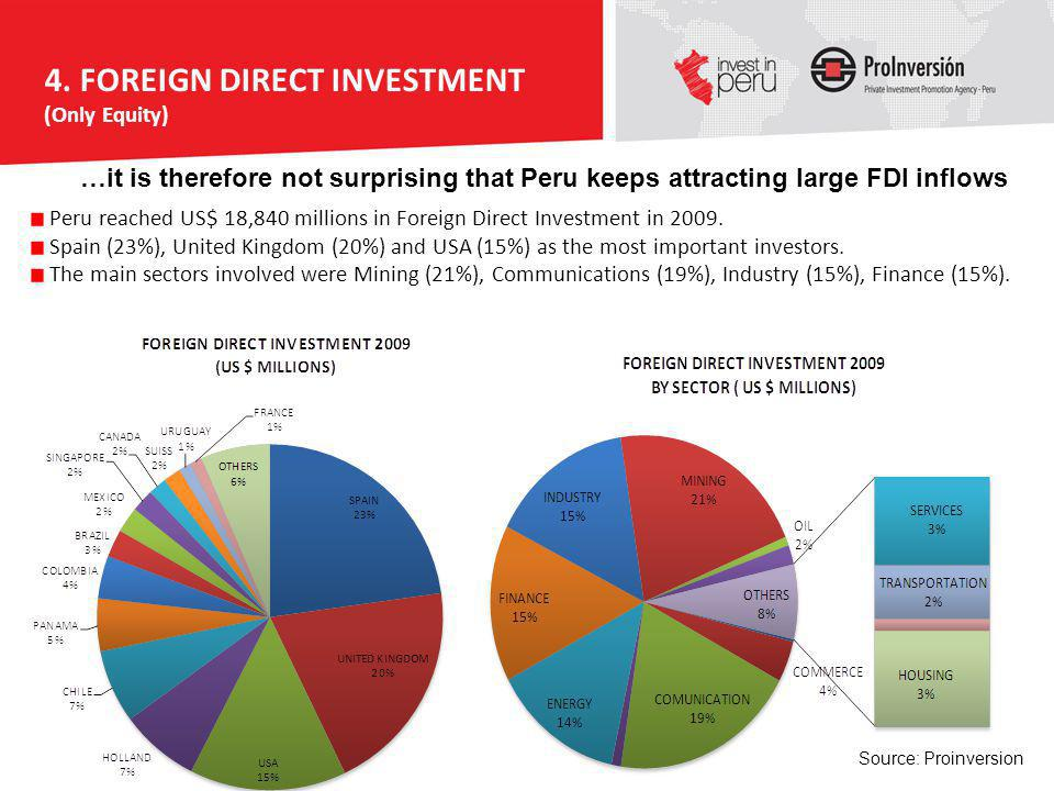 Source: Proinversion Peru reached US$ 18,840 millions in Foreign Direct Investment in 2009. Spain (23%), United Kingdom (20%) and USA (15%) as the mos
