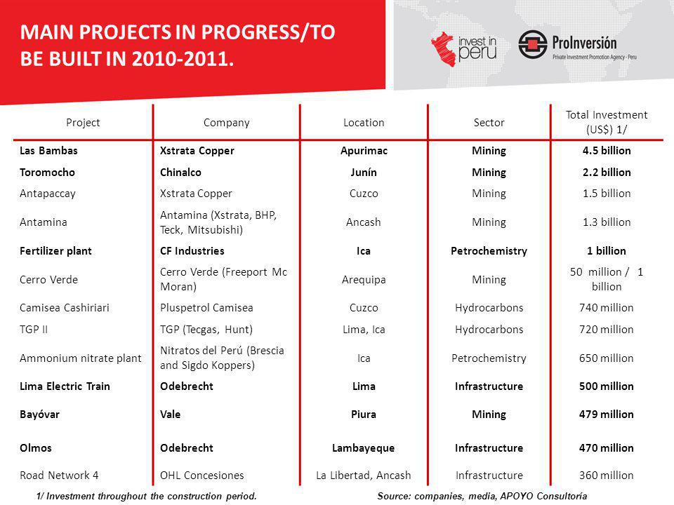 MAIN PROJECTS IN PROGRESS/TO BE BUILT IN 2010-2011. ProjectCompanyLocationSector Total Investment (US$) 1/ Las BambasXstrata CopperApurimacMining4.5 b