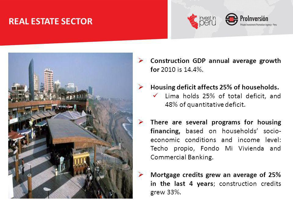 Construction GDP annual average growth for 2010 is 14.4%. Housing deficit affects 25% of households. Lima holds 25% of total deficit, and 48% of quant