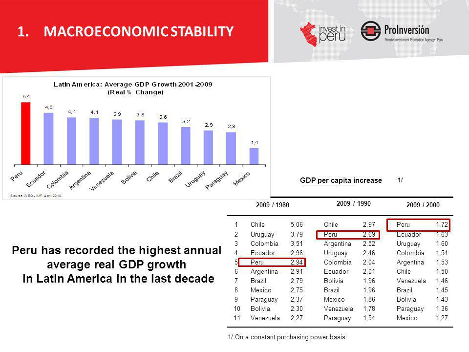 Peru has recorded the highest annual average real GDP growth in Latin America in the last decade 2009 / 1990 2009 / 2000 1Chile5,06Chile2,97Peru1,72 2
