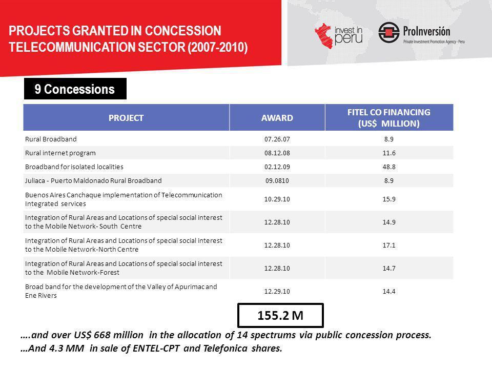 PROJECTAWARD FITEL CO FINANCING (US$ MILLION) Rural Broadband07.26.078.9 Rural internet program08.12.0811.6 Broadband for isolated localities02.12.094