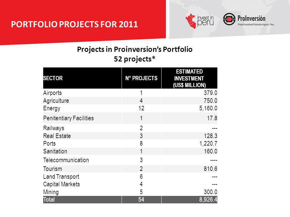 PORTFOLIO PROJECTS FOR 2011 Projects in Proinversions Portfolio 52 projects* SECTORN° PROJECTS ESTIMATED INVESTMENT (US$ MILLION) Airports1379.0 Agric