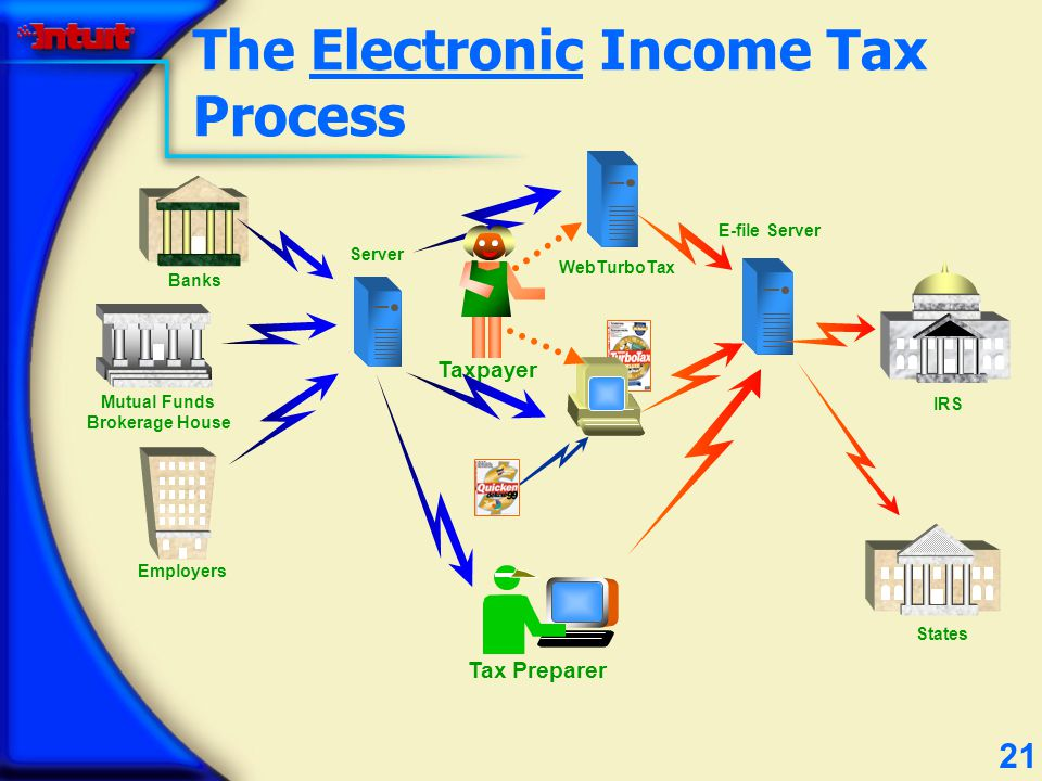 21 The Electronic Income Tax Process Taxpayer IRS States Banks Employers Mutual Funds Brokerage House Server WebTurboTax Tax Preparer E-file Server
