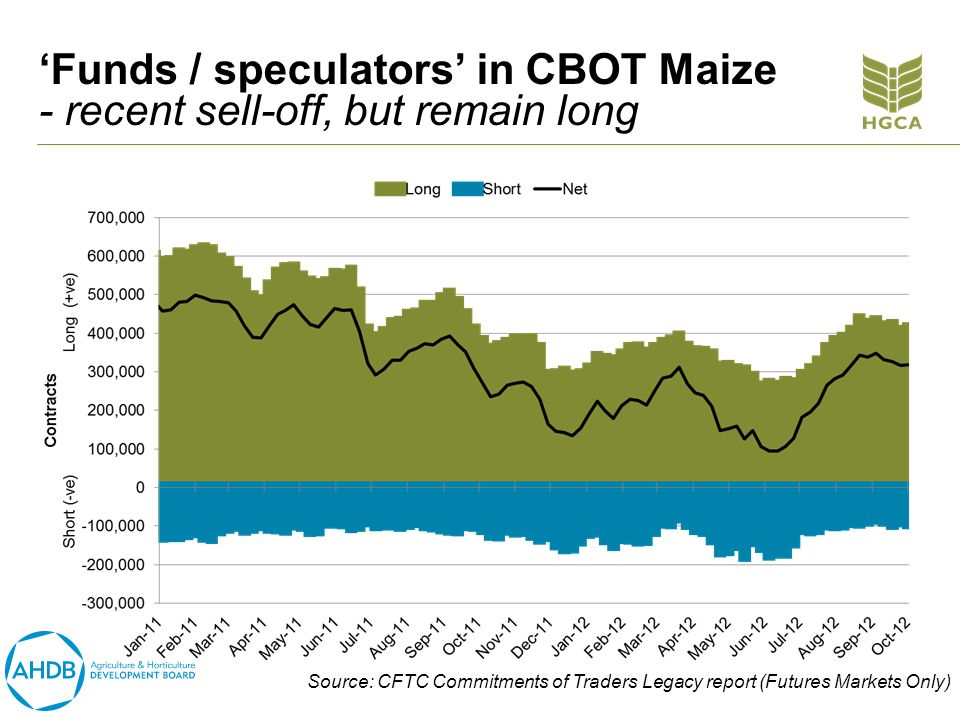 Funds / speculators in CBOT Maize - recent sell-off, but remain long Source: CFTC Commitments of Traders Legacy report (Futures Markets Only)