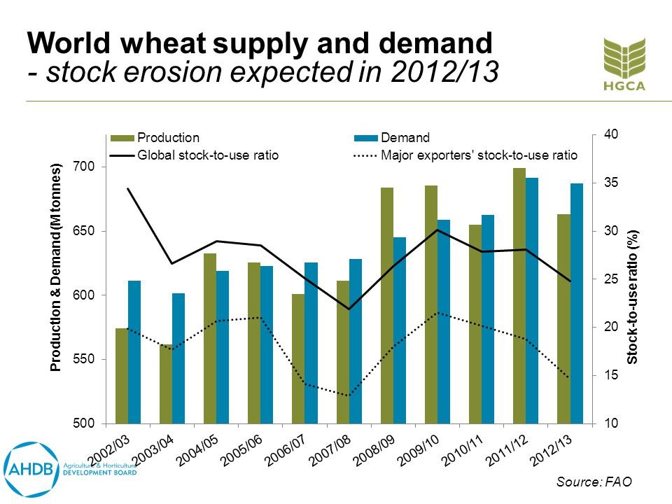 World wheat supply and demand - stock erosion expected in 2012/13 Source: FAO