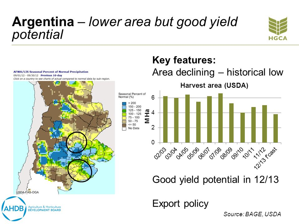Argentina – lower area but good yield potential Key features: Area declining – historical low Good yield potential in 12/13 Export policy Source: BAGE, USDA