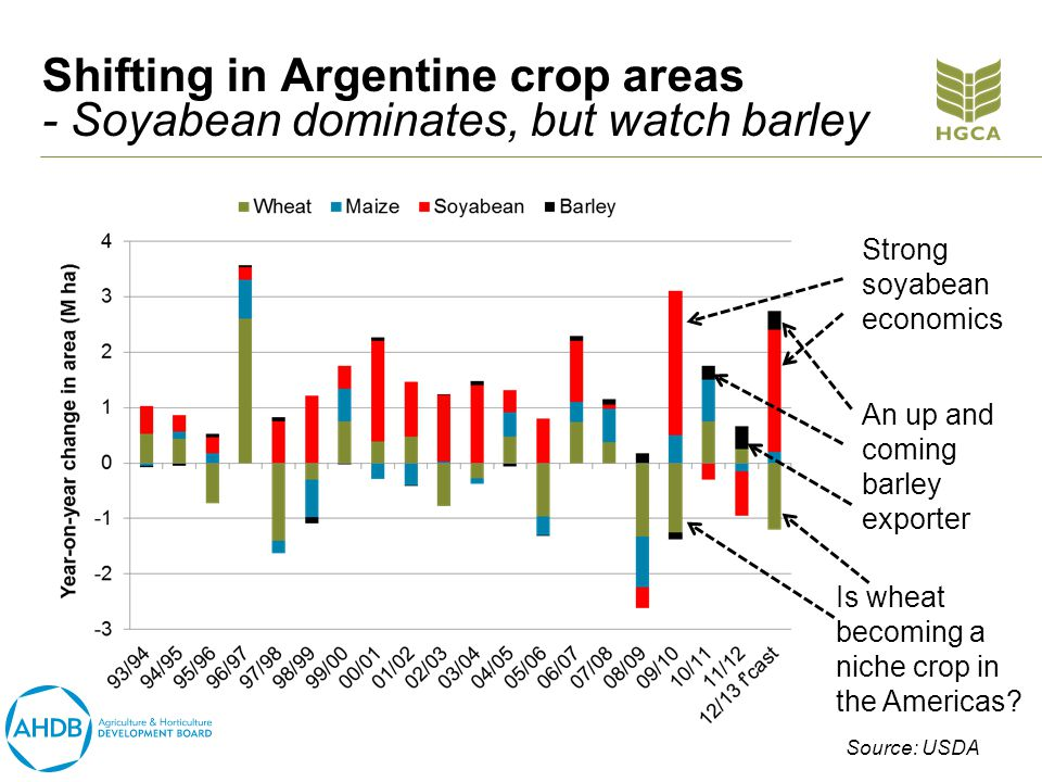 Shifting in Argentine crop areas - Soyabean dominates, but watch barley Strong soyabean economics An up and coming barley exporter Is wheat becoming a niche crop in the Americas.