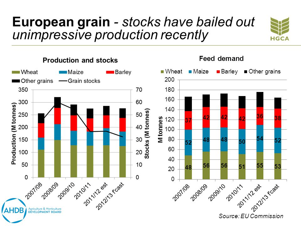 European grain - stocks have bailed out unimpressive production recently Source: EU Commission