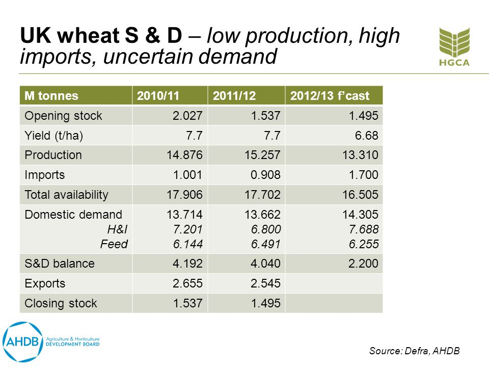 UK wheat S & D – low production, high imports, uncertain demand M tonnes2010/112011/122012/13 fcast Opening stock2.0271.5371.495 Yield (t/ha)7.7 6.68 Production14.87615.25713.310 Imports1.0010.9081.700 Total availability17.90617.70216.505 Domestic demand H&I Feed 13.714 7.201 6.144 13.662 6.800 6.491 14.305 7.688 6.255 S&D balance4.1924.0402.200 Exports2.6552.545 Closing stock1.5371.495 Source: Defra, AHDB