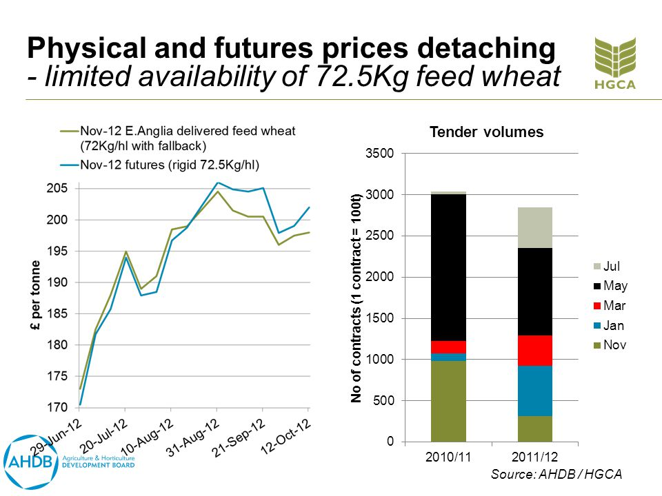 Physical and futures prices detaching - limited availability of 72.5Kg feed wheat Source: AHDB / HGCA