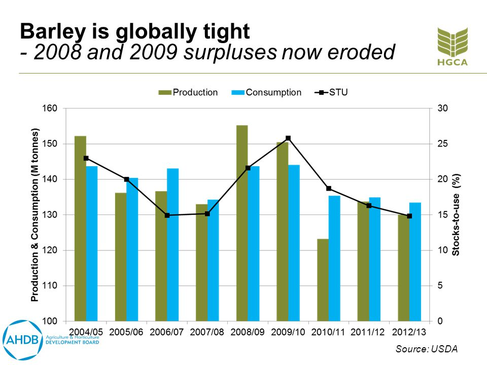 Barley is globally tight - 2008 and 2009 surpluses now eroded Source: USDA