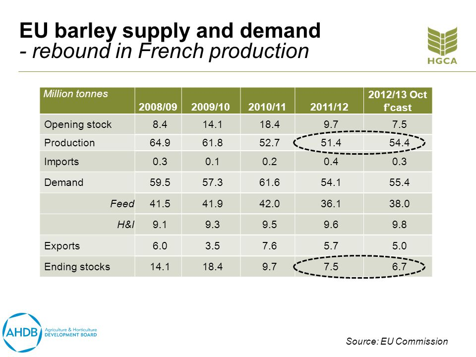 EU barley supply and demand - rebound in French production Million tonnes 2008/092009/102010/112011/12 2012/13 Oct fcast Opening stock8.414.118.49.77.5 Production64.961.852.751.454.4 Imports0.30.10.20.40.3 Demand59.557.361.654.155.4 Feed41.541.942.036.138.0 H&I9.19.39.59.69.8 Exports6.03.57.65.75.0 Ending stocks14.118.49.77.56.7 Source: EU Commission