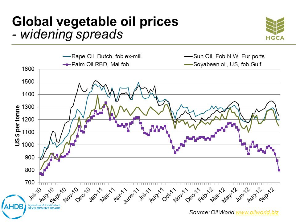 Global vegetable oil prices - widening spreads Source: Oil World www.oilworld.bizwww.oilworld.biz