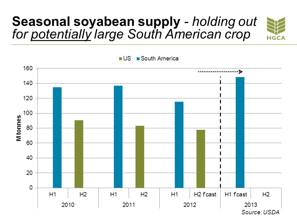 Seasonal soyabean supply - holding out for potentially large South American crop Source: USDA