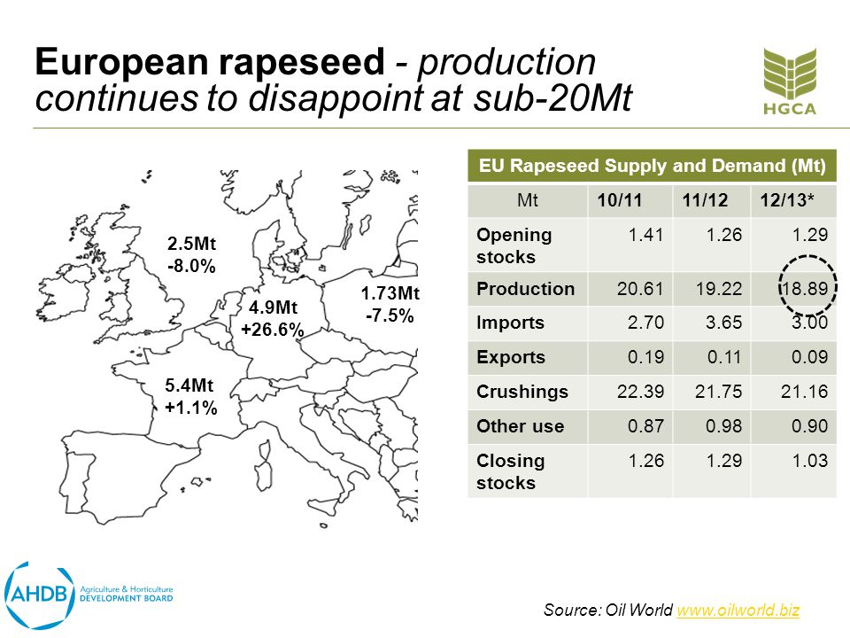 European rapeseed - production continues to disappoint at sub-20Mt EU Rapeseed Supply and Demand (Mt) Mt10/1111/1212/13* Opening stocks 1.411.261.29 Production20.6119.2218.89 Imports2.703.653.00 Exports0.190.110.09 Crushings22.3921.7521.16 Other use0.870.980.90 Closing stocks 1.261.291.03 2.5Mt -8.0% 5.4Mt +1.1% 4.9Mt +26.6% 1.73Mt -7.5% Source: Oil World www.oilworld.bizwww.oilworld.biz