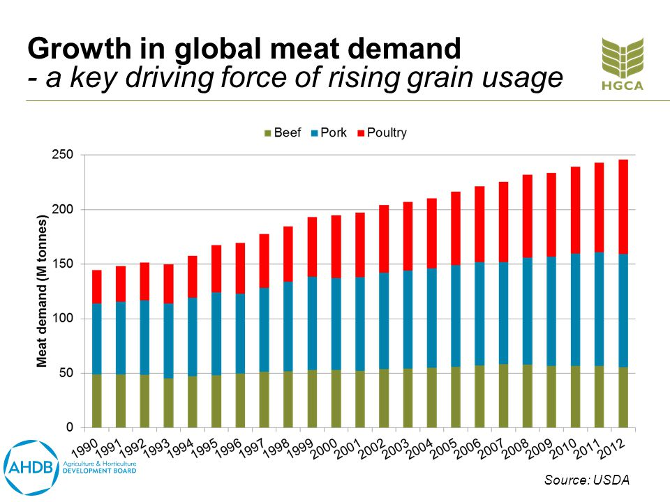 Growth in global meat demand - a key driving force of rising grain usage Source: USDA