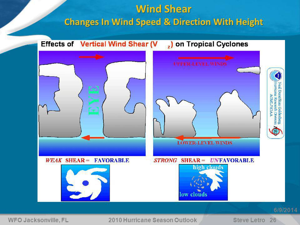 WFO Jacksonville, FL2010 Hurricane Season OutlookSteve Letro 26 6/9/2014 Wind Shear Changes In Wind Speed & Direction With Height