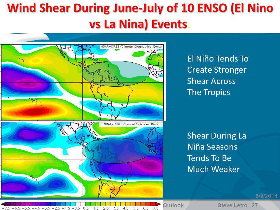 WFO Jacksonville, FL2010 Hurricane Season OutlookSteve Letro 27 6/9/2014 Wind Shear During June-July of 10 ENSO (El Nino vs La Nina) Events Wind Shear During June-July of 10 ENSO (El Nino vs La Nina) Events.