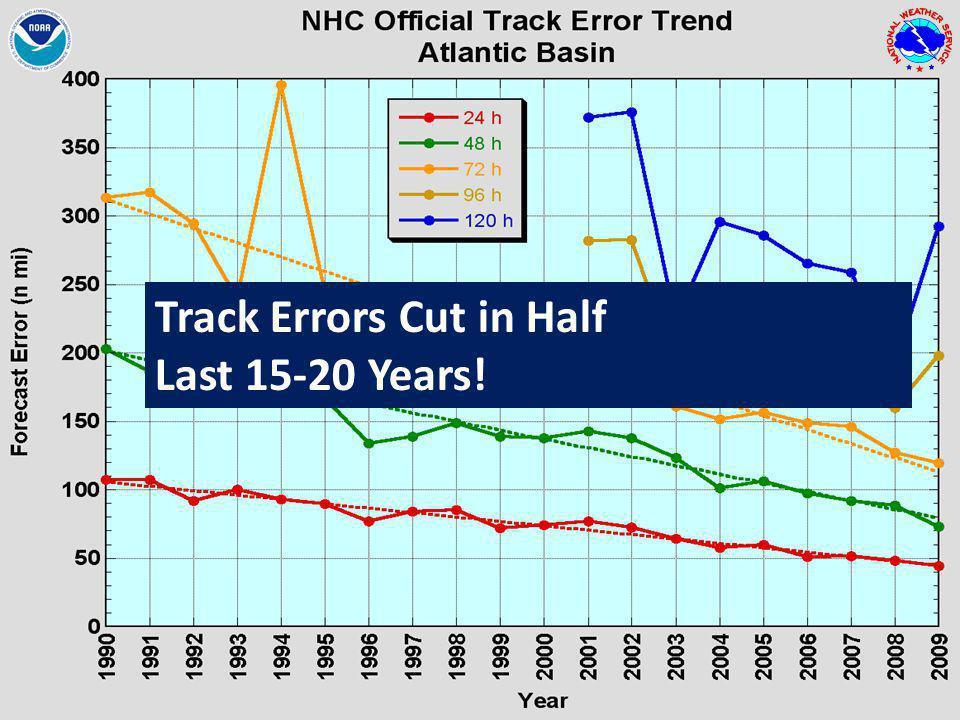WFO Jacksonville, FL2010 Hurricane Season OutlookSteve Letro 6 6/9/2014 Track Errors Cut in Half Last 15-20 Years!