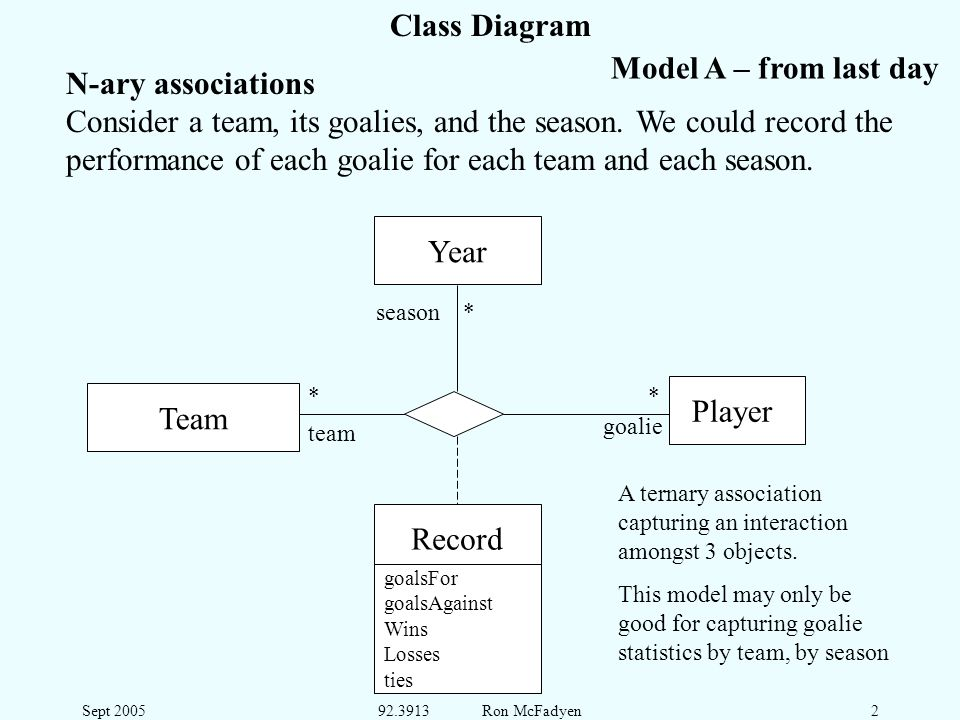 Sept 200592.3913 Ron McFadyen2 Class Diagram N-ary associations Consider a team, its goalies, and the season. We could record the performance of each