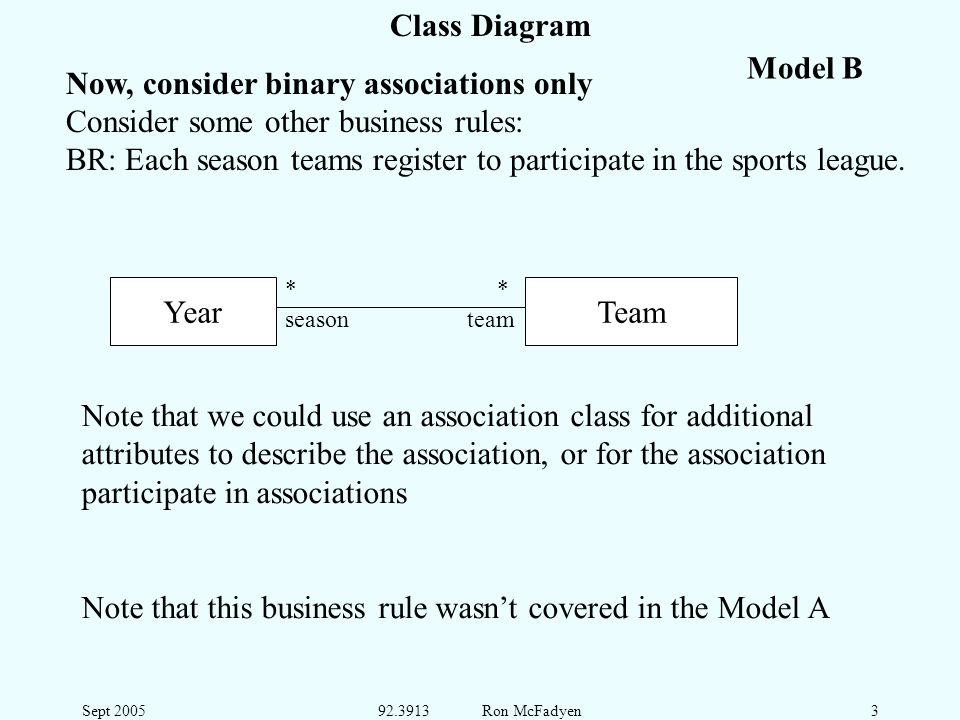 Sept 200592.3913 Ron McFadyen3 Class Diagram Now, consider binary associations only Consider some other business rules: BR: Each season teams register