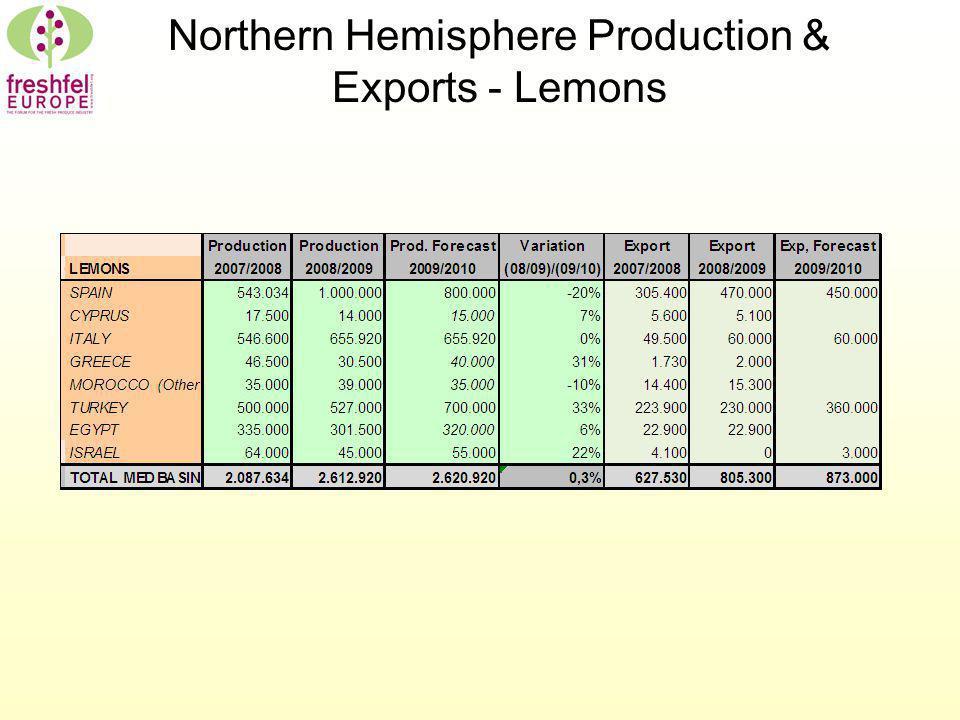 Northern Hemisphere Production & Exports - Lemons