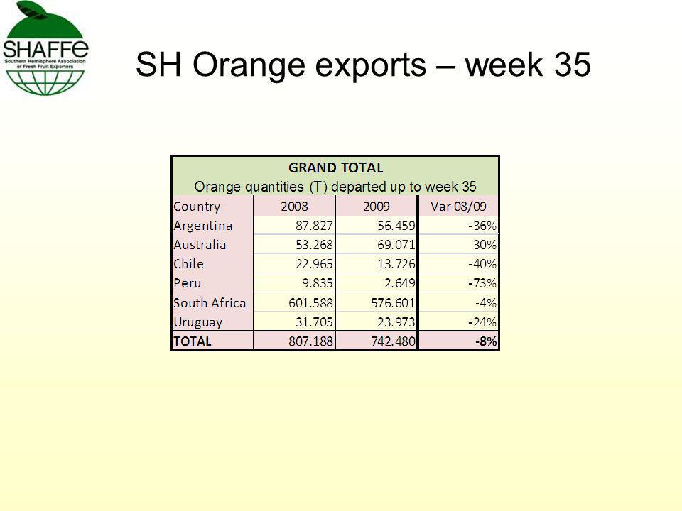 SH Orange exports – week 35