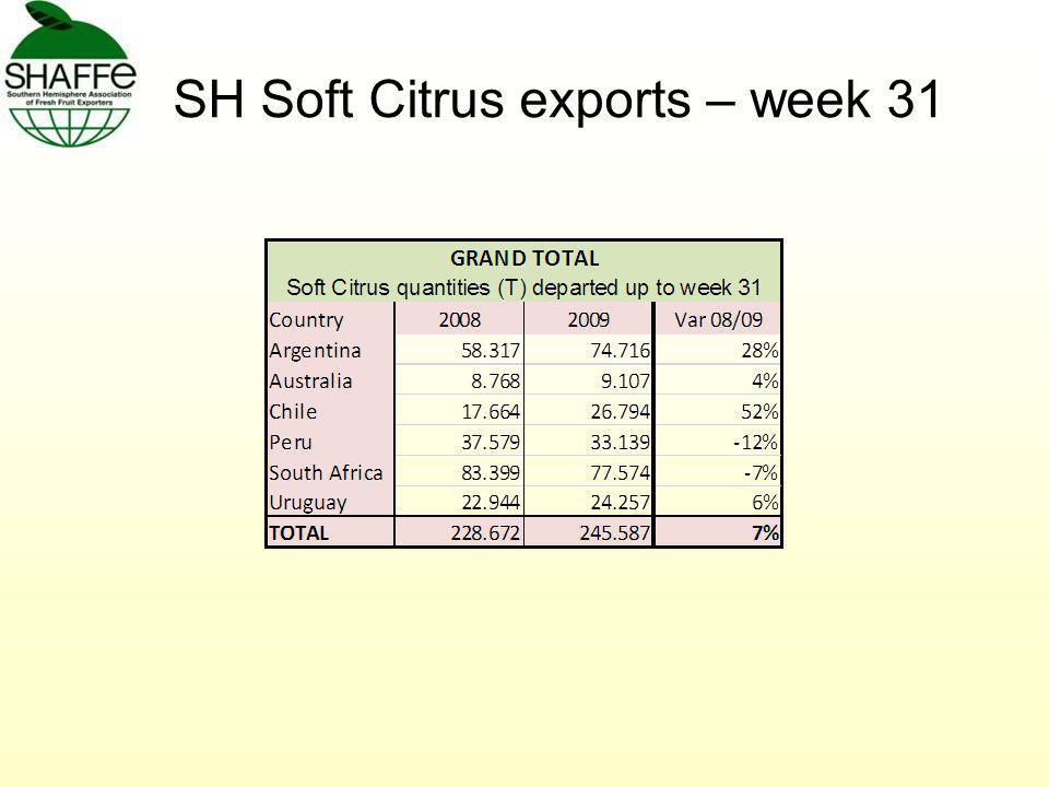SH Soft Citrus exports – week 31