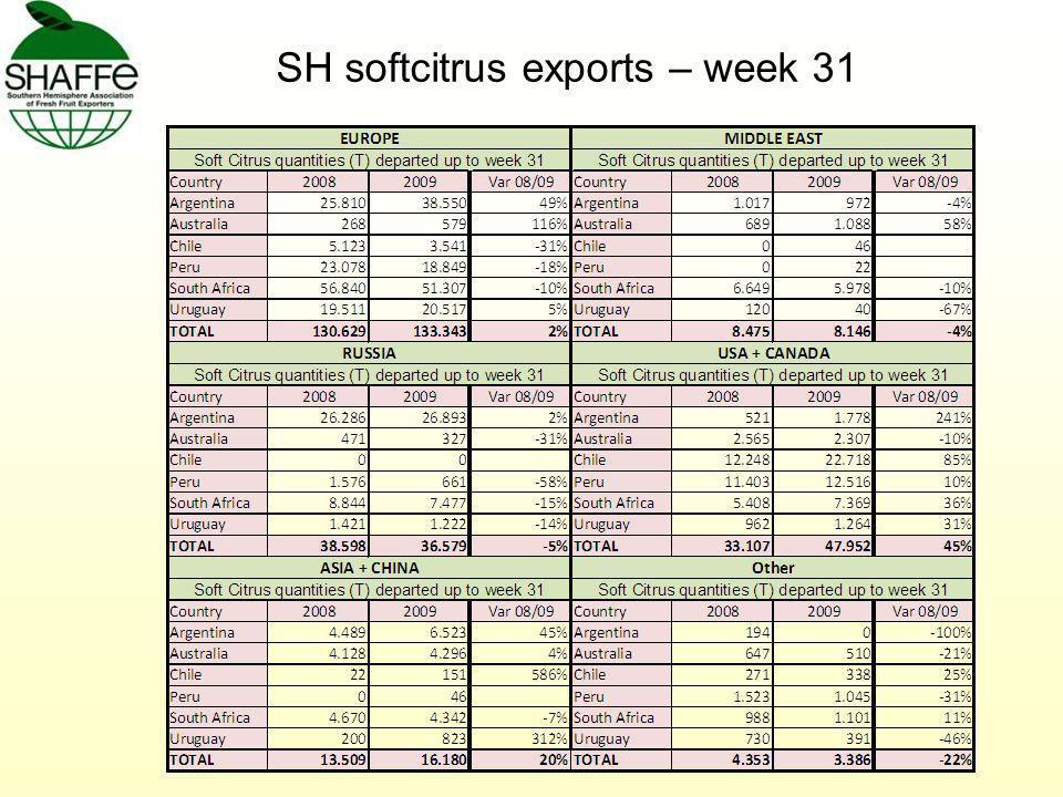 SH softcitrus exports – week 31