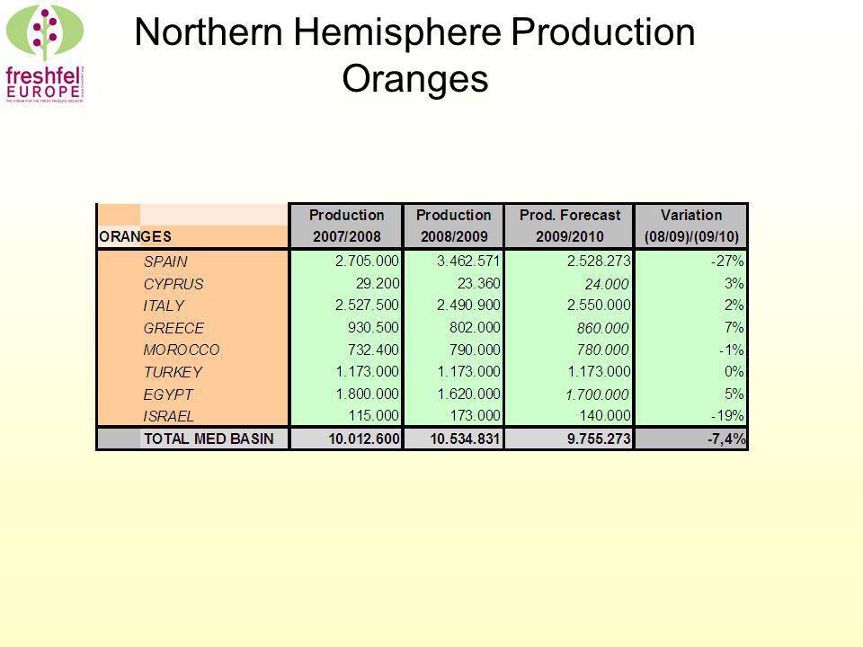 Northern Hemisphere Production Oranges
