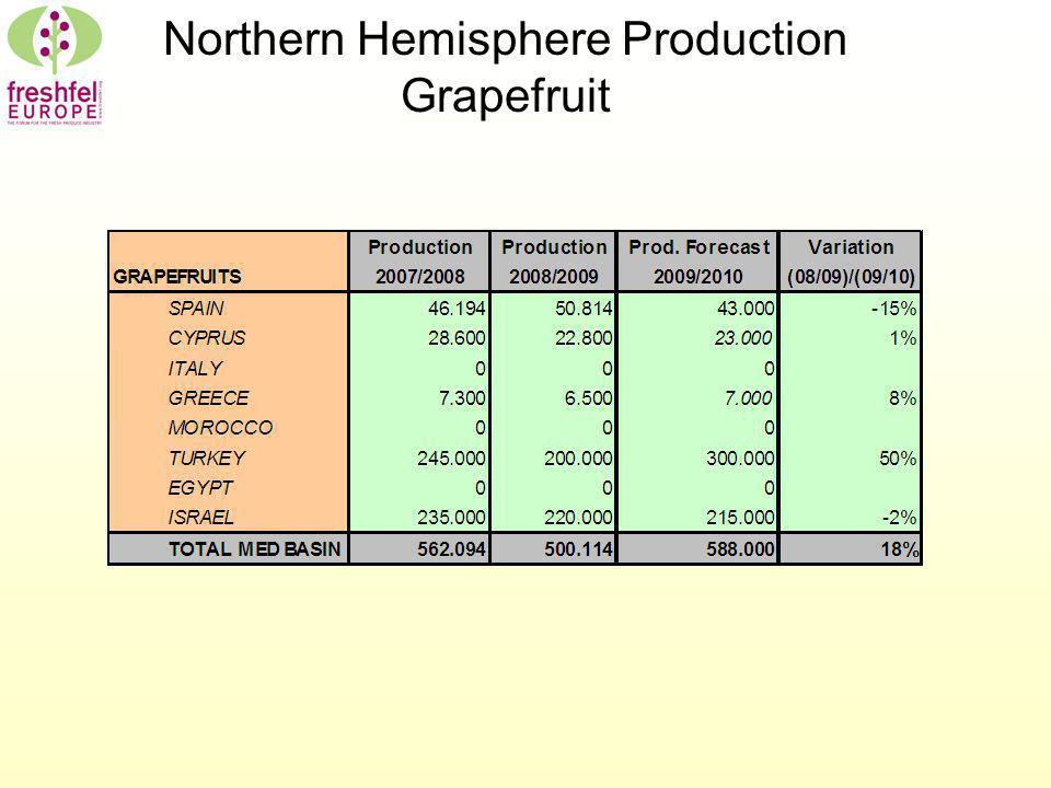 Northern Hemisphere Production Grapefruit