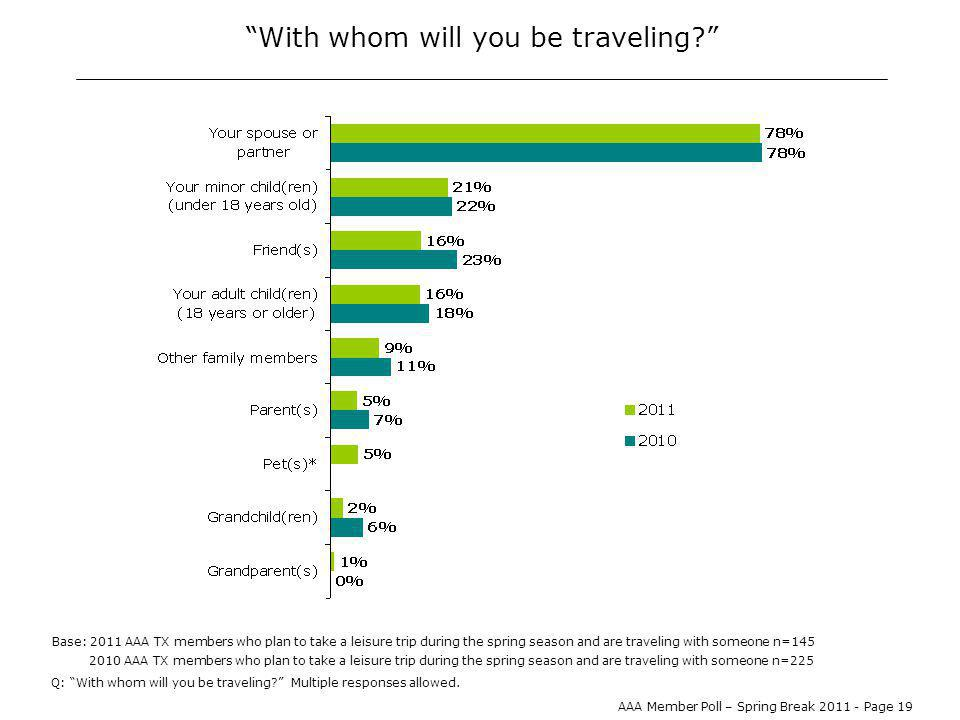 AAA Member Poll – Spring Break 2011 - Page 19 With whom will you be traveling.