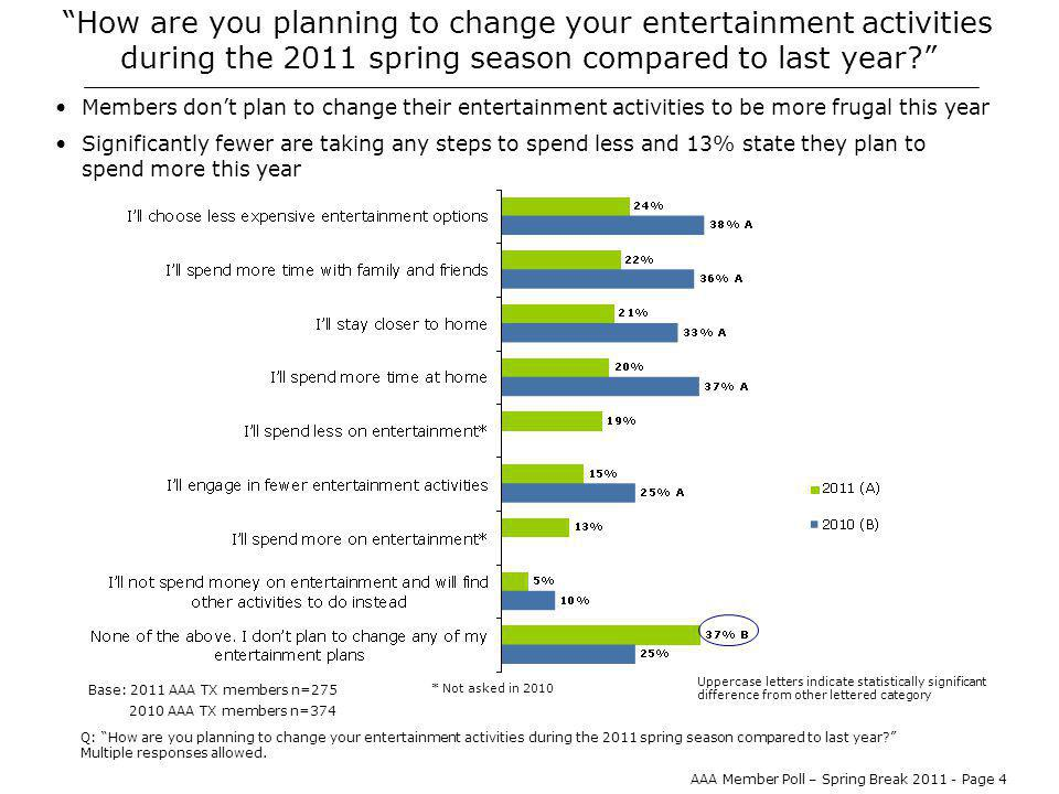 AAA Member Poll – Spring Break 2011 - Page 4 How are you planning to change your entertainment activities during the 2011 spring season compared to last year.