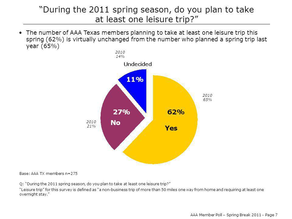AAA Member Poll – Spring Break 2011 - Page 8 How many leisure trips are you likely to take in March and April.
