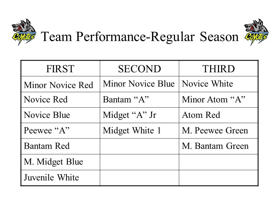 Team Performance-Regular Season FIRSTSECONDTHIRD Minor Novice Red Minor Novice BlueNovice White Novice RedBantam AMinor Atom A Novice BlueMidget A JrAtom Red Peewee AMidget White 1M.