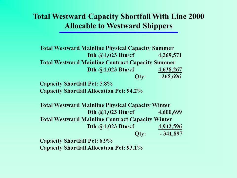 Total Westward Mainline Physical Capacity Summer Dth @1,023 Btu/cf 4,369,571 Total Westward Mainline Contract Capacity Summer Dth @1,023 Btu/cf 4,638,267 Qty: -268,696 Capacity Shortfall Pct: 5.8% Capacity Shortfall Allocation Pct: 94.2% Total Westward Mainline Physical Capacity Winter Dth @1,023 Btu/cf4,600,699 Total Westward Mainline Contract Capacity Winter Dth @1,023 Btu/cf4,942,596 Qty: - 341,897 Capacity Shortfall Pct: 6.9% Capacity Shortfall Allocation Pct: 93.1% Total Westward Capacity Shortfall With Line 2000 Allocable to Westward Shippers