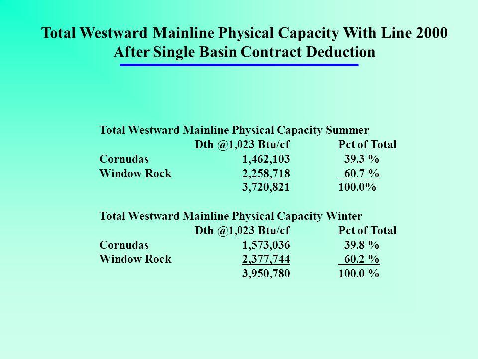 Total Westward Mainline Physical Capacity Summer Dth @1,023 Btu/cfPct of Total Cornudas1,462,103 39.3 % Window Rock 2,258,718 60.7 % 3,720,821100.0% Total Westward Mainline Physical Capacity Winter Dth @1,023 Btu/cfPct of Total Cornudas1,573,036 39.8 % Window Rock 2,377,744 60.2 % 3,950,780100.0 % Total Westward Mainline Physical Capacity With Line 2000 After Single Basin Contract Deduction