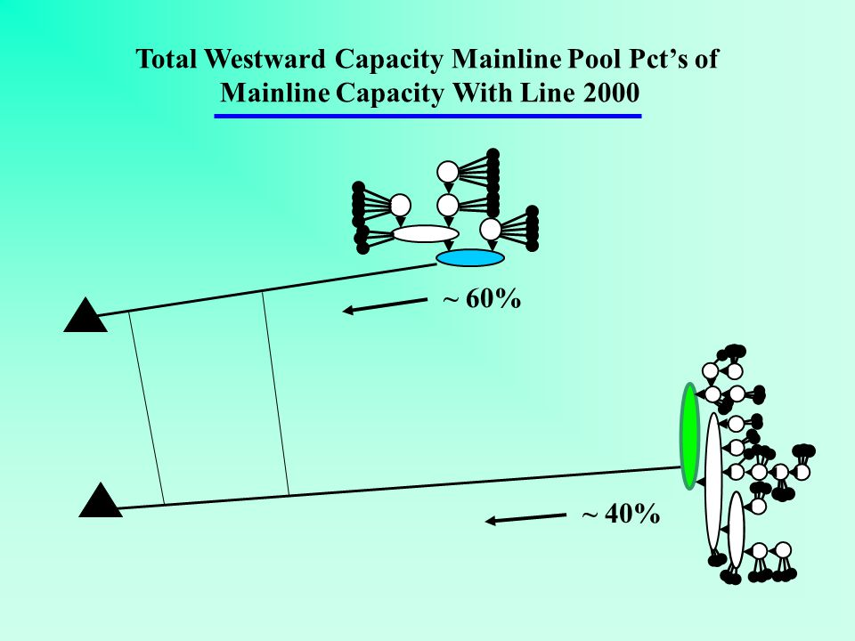 ~ 60% ~ 40% Total Westward Capacity Mainline Pool Pcts of Mainline Capacity With Line 2000