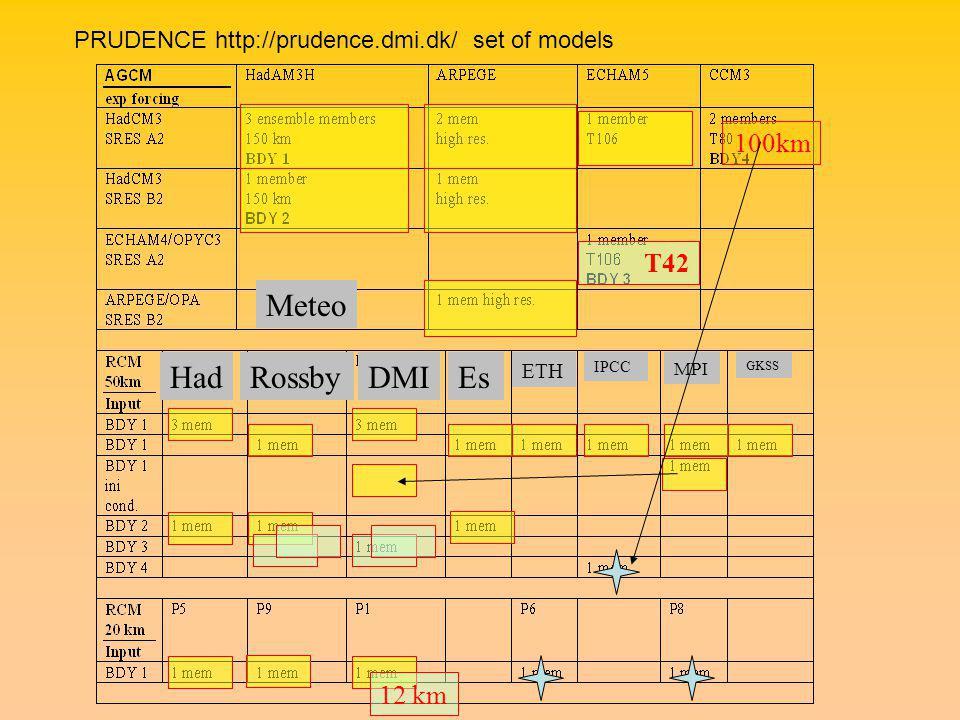 DMIHadRossbyEs ETH IPCC MPI GKSS Meteo T42 100km 12 km PRUDENCE http://prudence.dmi.dk/ set of models