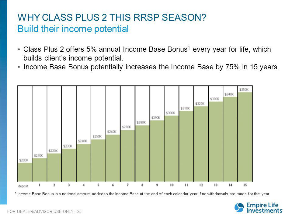 FOR DEALER/ADVISOR USE ONLY| 20 Class Plus 2 offers 5% annual Income Base Bonus 1 every year for life, which builds clients income potential. Income B