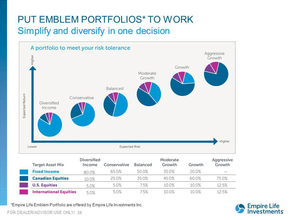 FOR DEALER/ADVISOR USE ONLY| 24 PUT EMBLEM PORTFOLIOS* TO WORK Simplify and diversify in one decision *Empire Life Emblem Portfolio are offered by Emp